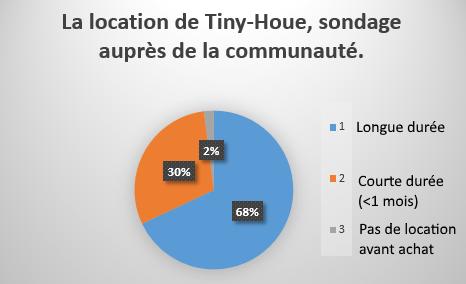Location Tiny house